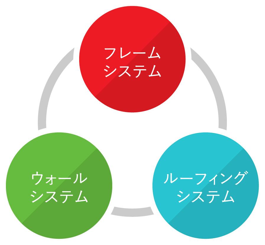 鉄造くんの3つのシステム